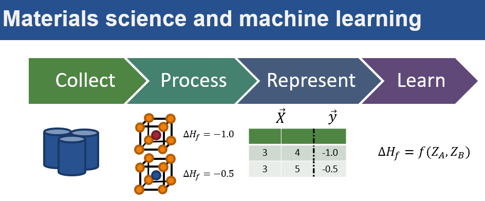 Materials Science and Machine Learning.