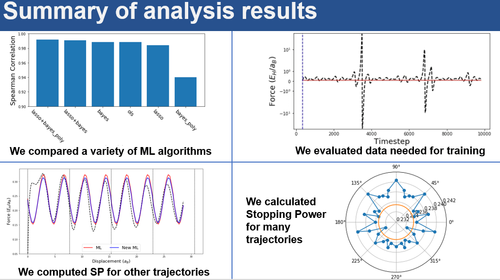 Summary of results MDF AI